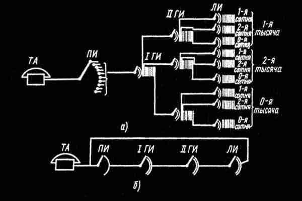 АТС декадно-шаговой системы
